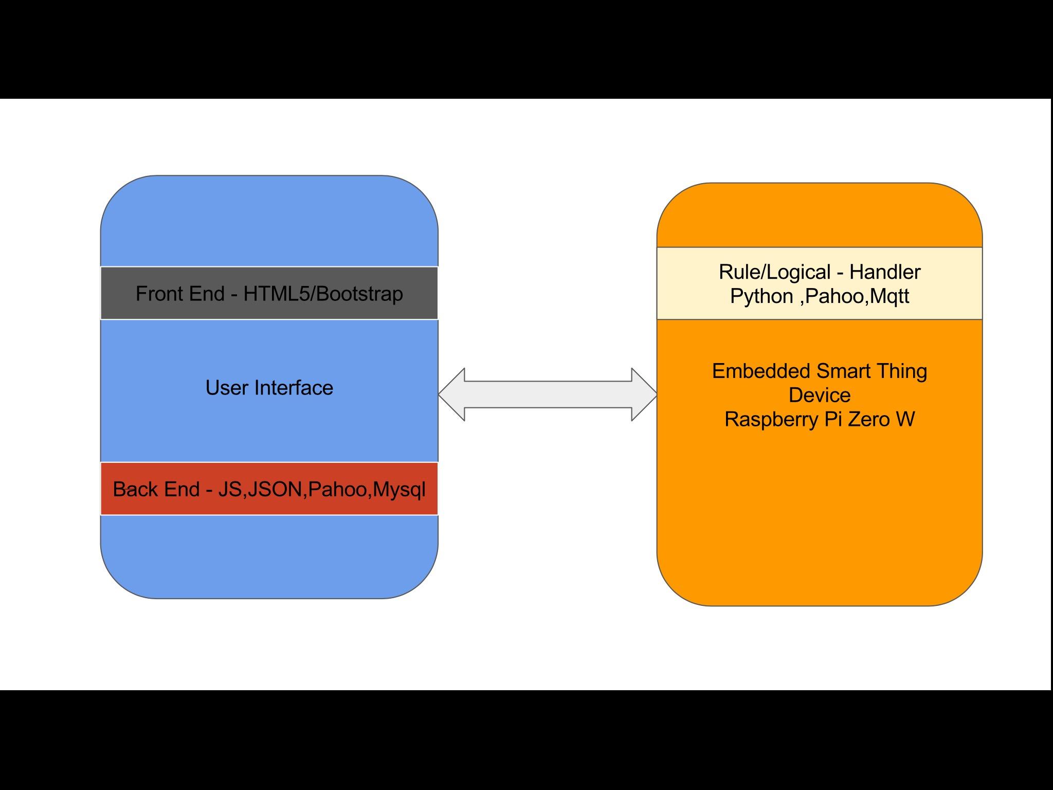 DIY – Smart IOT Control Panel -HTML Web UI   TechBytes
